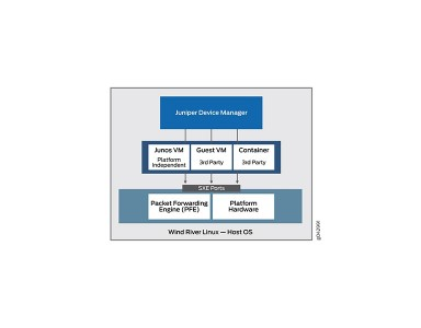Disaggregating Juniper OS for Data Center Modernization