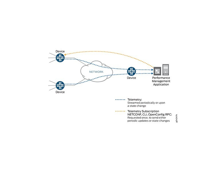 OpenConfig and Junos Empower Network Programmability