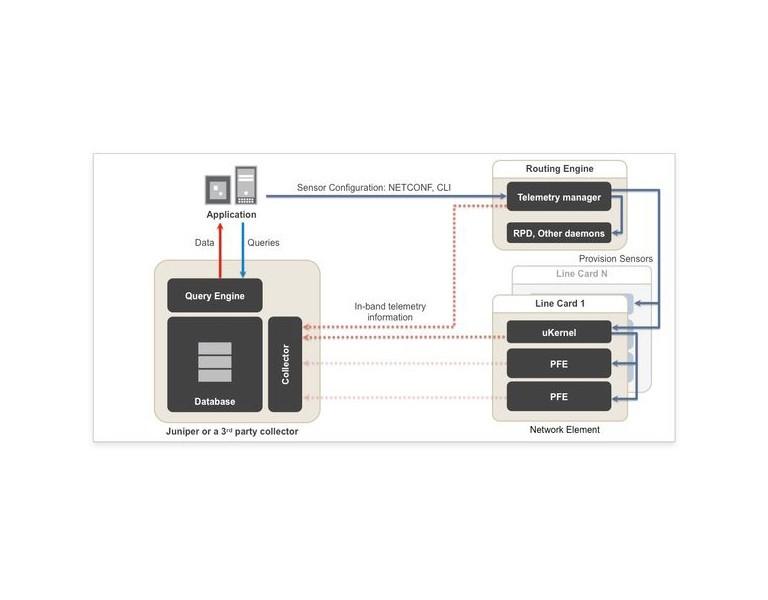 Juniper OS Open Source Universal Telemetry Collector - Part 1